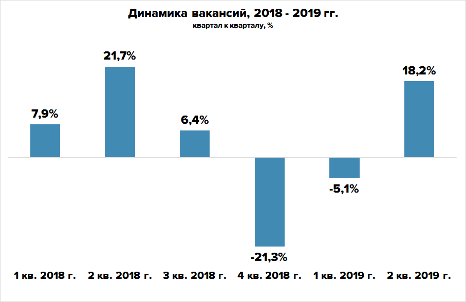 Рынок труда во 2 квартале 2019 года