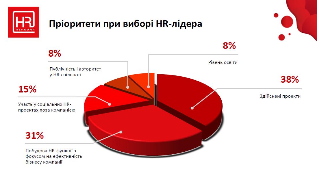 Дослідження «HR-персона» 2019: компетенції, виклики та персоналії, які драйвлять ринок