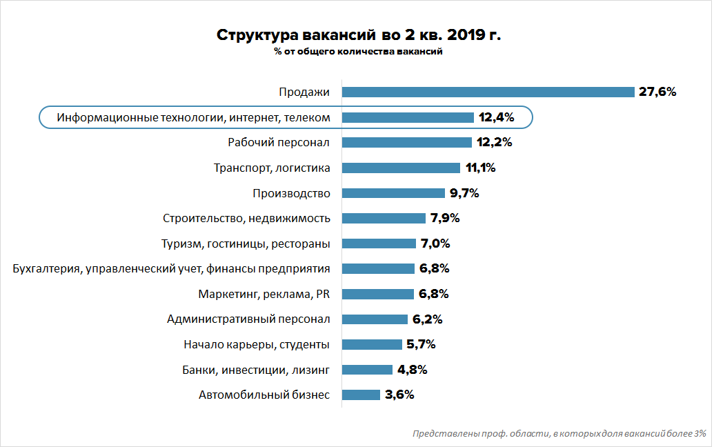 Рынок труда ИТ во 2 квартале 2019 года