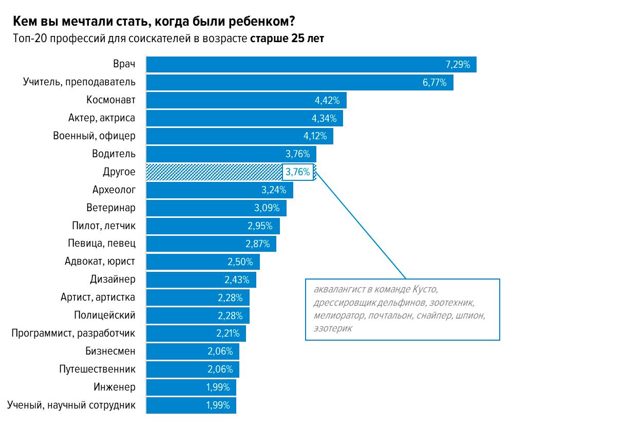 Топ-20 профессий из детской и взрослой мечты