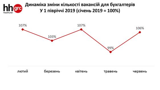 Професія-ветеран чи ключова профсфера на ринку праці України? Дослідження до Дня бухгалтера