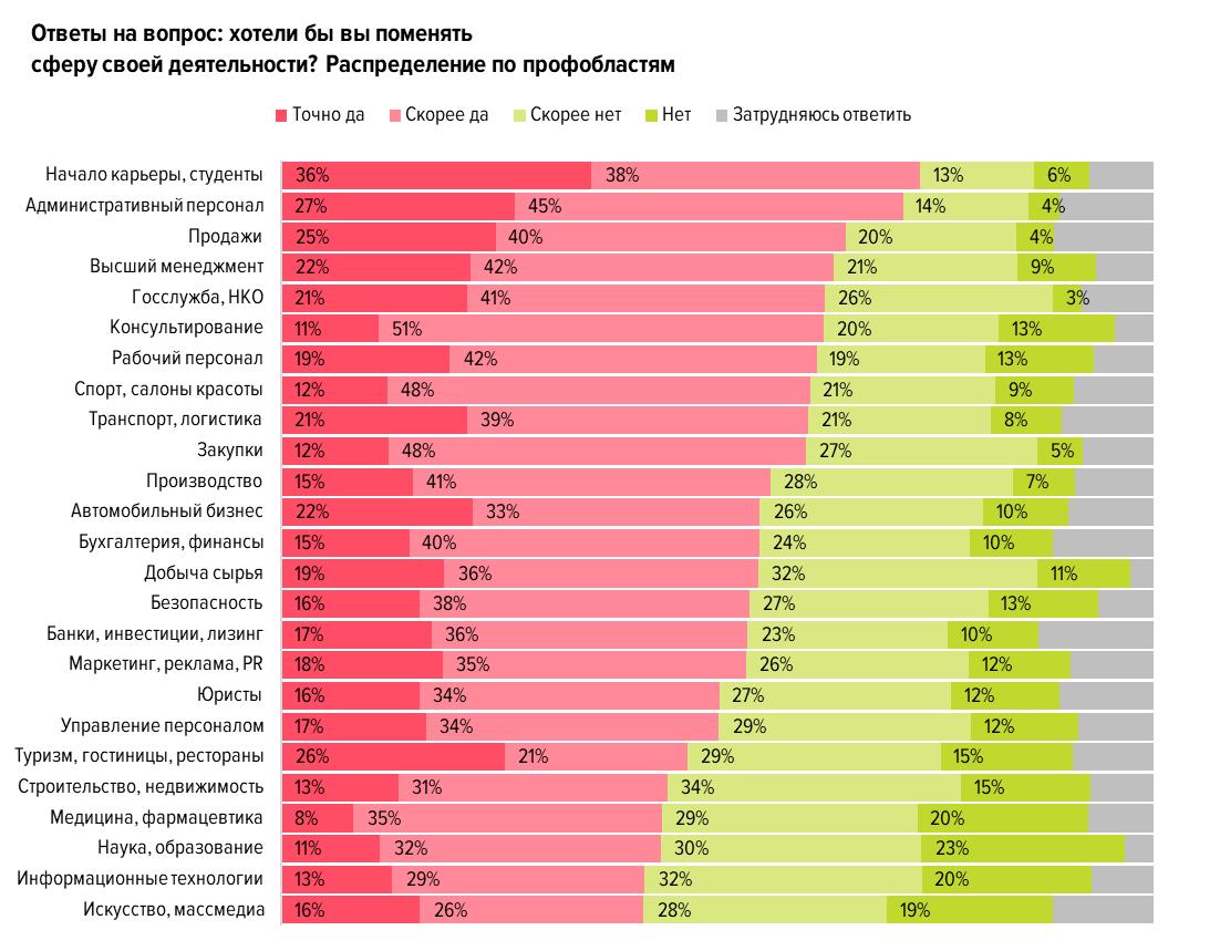 Рейтинг и антирейтинг профобластей по оценке тех, кто в них работает