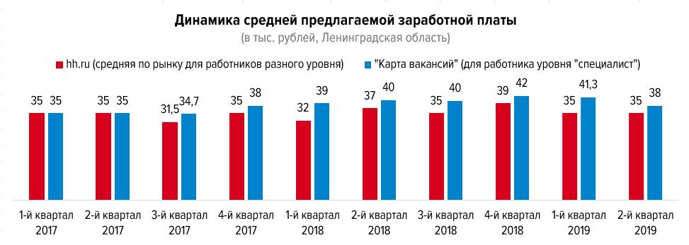 Пять отличий рынка труда Ленинградской области от общероссийского