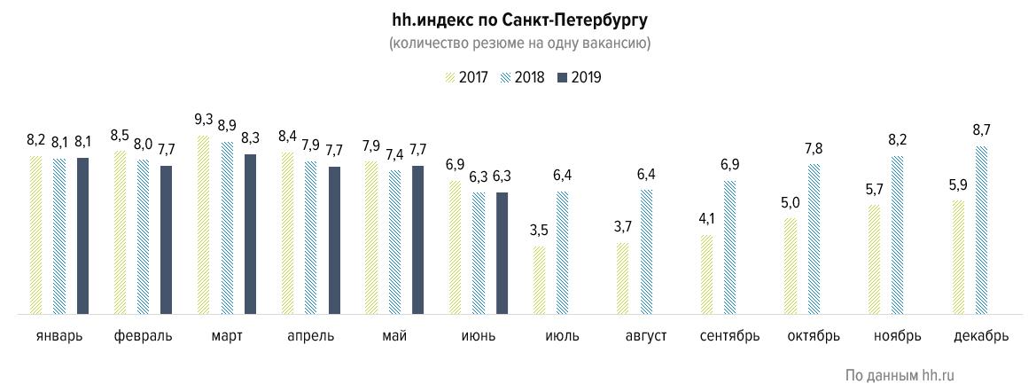 Пять отличий рынка труда Петербурга от общероссийского