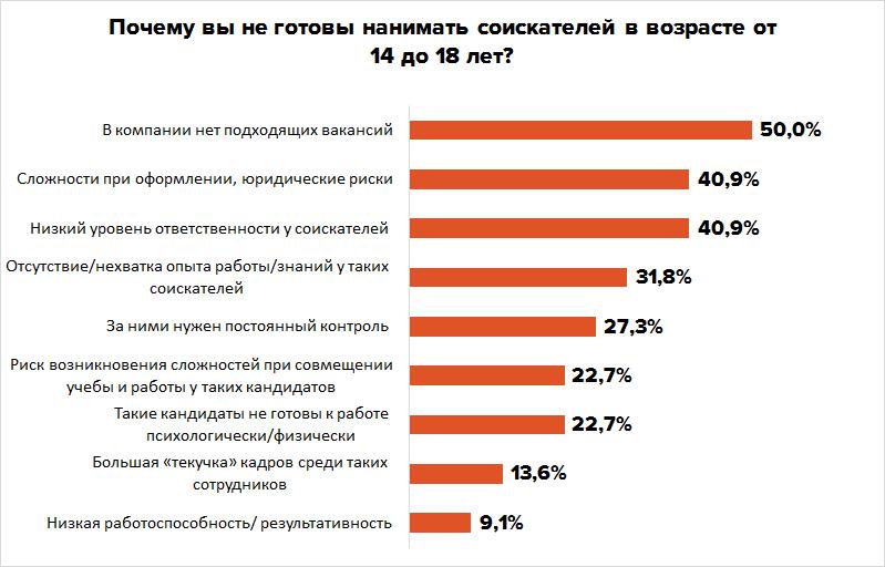 Где подростку найти работу: наниматели VS родители