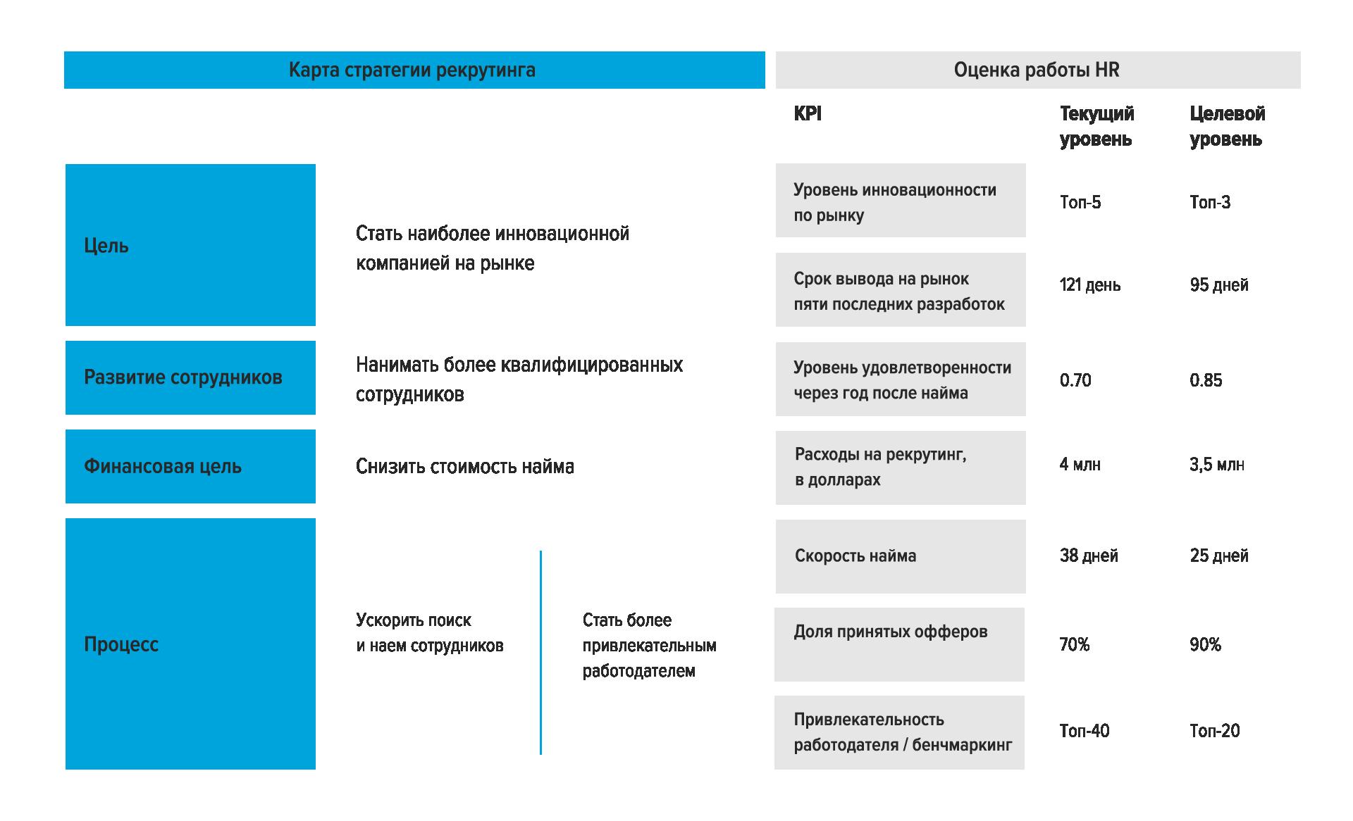 Подробно про KPI для HR: с анализом метрик и практическими примерами