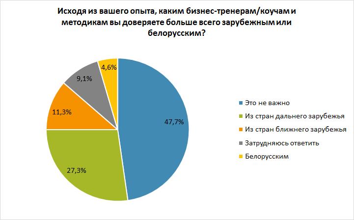 Зачем прокачивают профессиональные и личностные навыки и сколько тратят на обучение в Беларуси