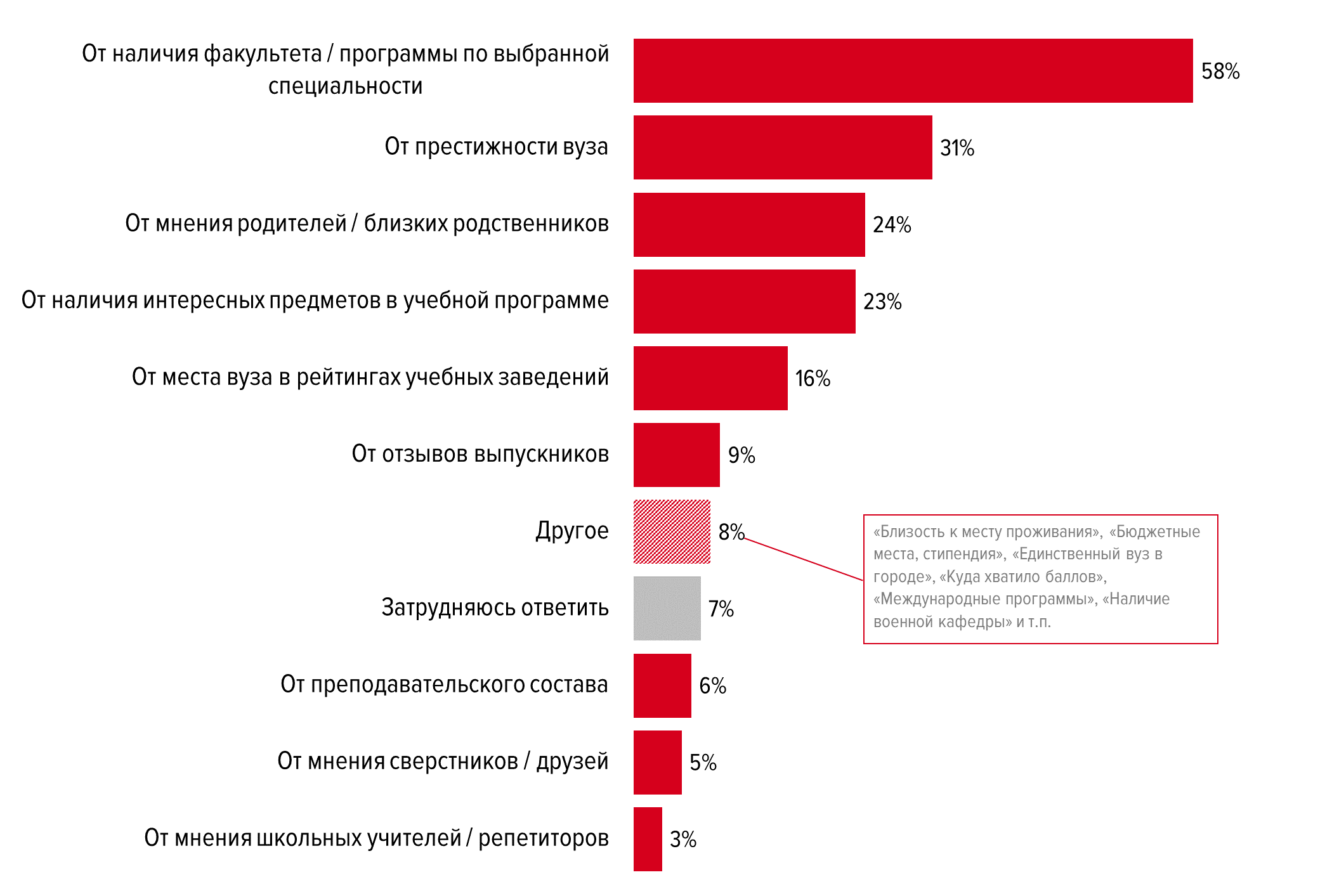 Больше половины студентов планируют работать по специальности