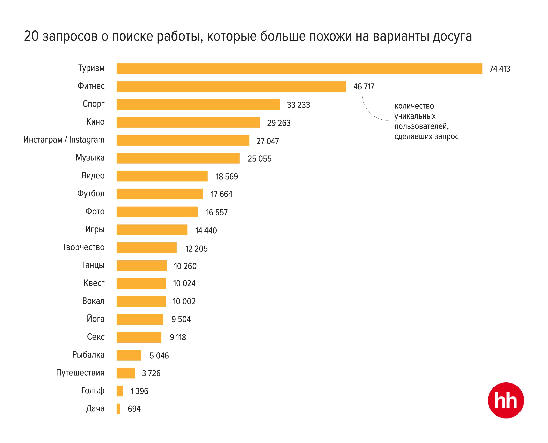 Сколько пользователей искали на hh.ru веру, надежду, любовь. А также соль и макароны