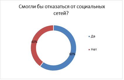 Отношение кыргызстанцев к социальным сетям