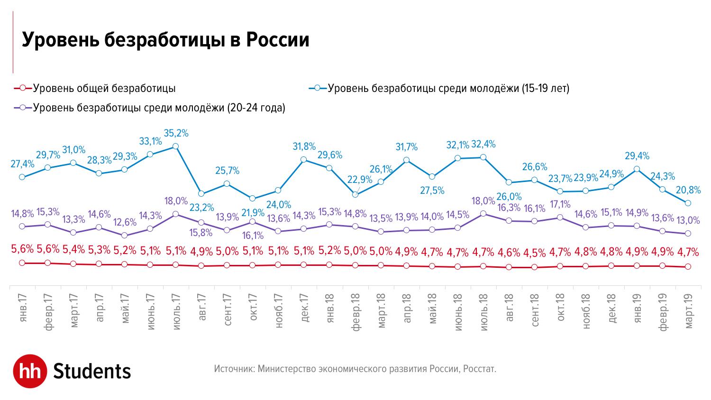 В каких регионах России легче всего найти работу молодому специалисту?
