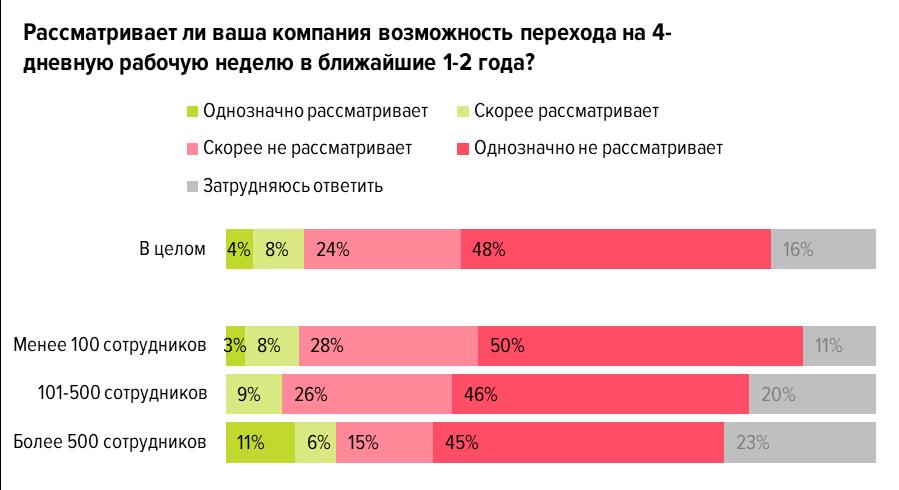 Что думают о переходе на четырехдневку работодатели: результаты опроса