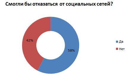 Отношение казахстанцев к социальным сетям