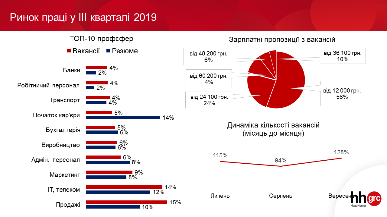 Ринок праці у III кварталі 2019 року