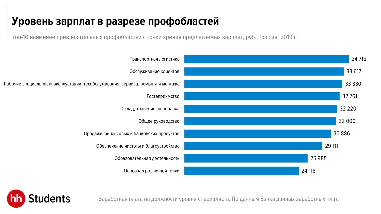 Тенденции и перспективы рынка труда в России