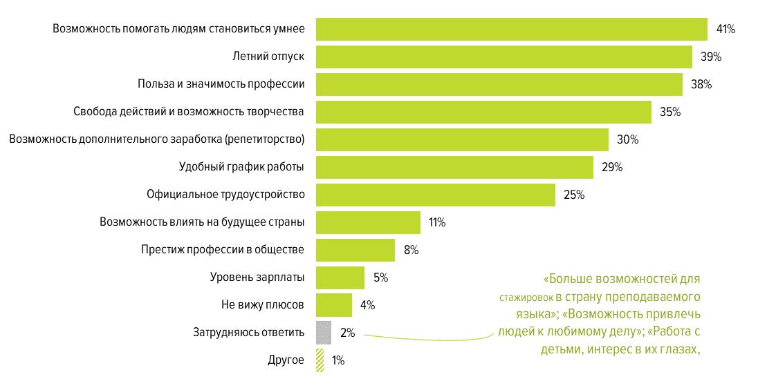 Нравится ли учителям их работа: результаты опроса