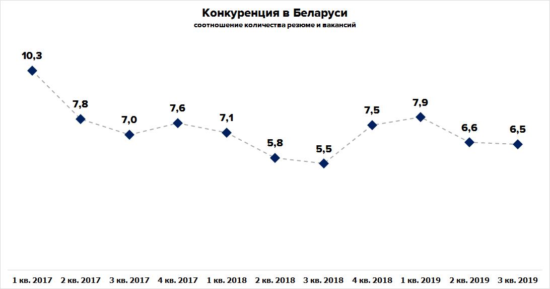 Аналитика рынка труда в 3 квартале 2019 года