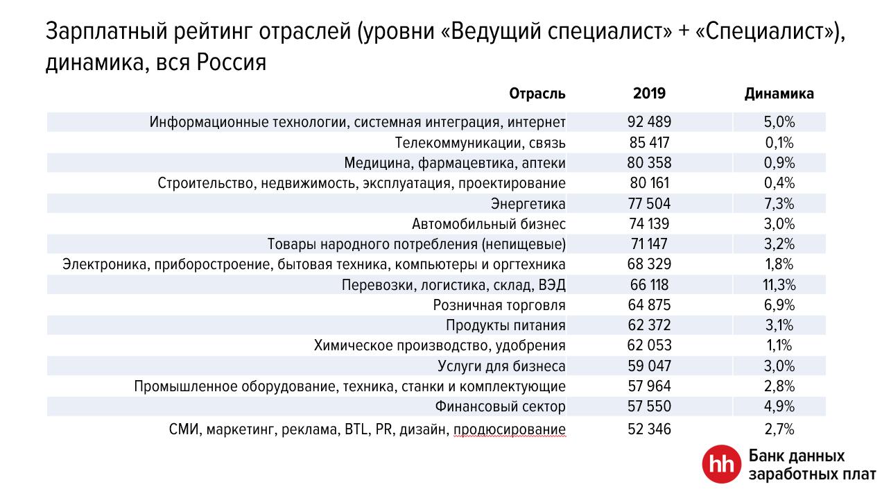 Что происходило с зарплатами в третьем квартале 2019 года