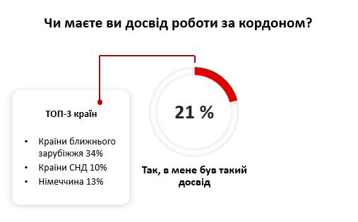 «Виїжджає з України більше людей, ніж приїжджає». Куди і чому вони їдуть?