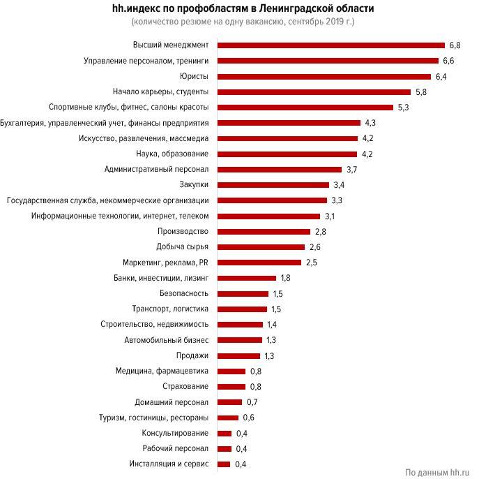 Кому не страшна безработица в Ленинградской области:  аналитика рынка труда