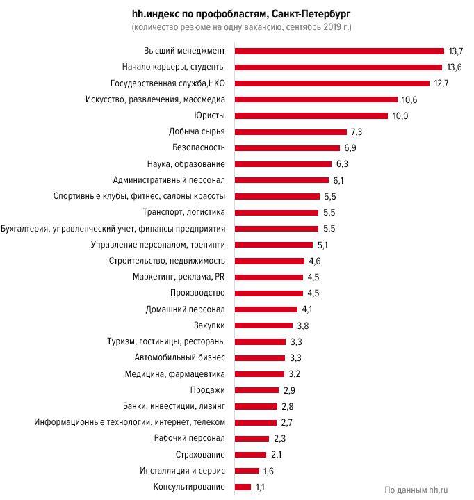 Кому не страшна безработица в Петербурге:  аналитика рынка труда в третьем квартале