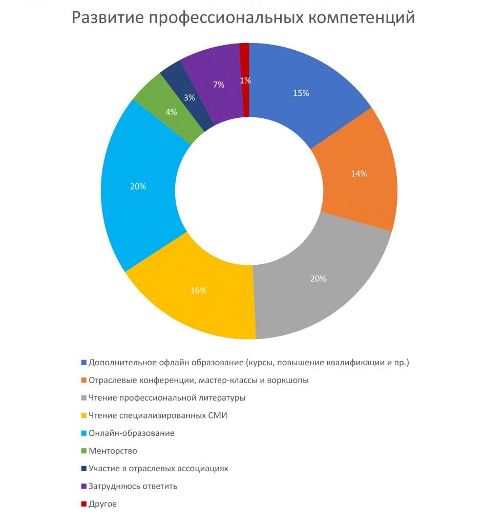 Обзор рынка PR в Беларуси: акцент на диджитал, соцсети, и талантливых сотрудников