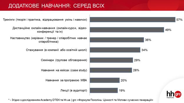 Як хочуть навчатись українські пошукачі?