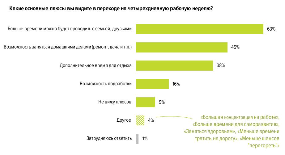 Большинство перешло бы на четырехдневку лишь при сохранении зарплаты