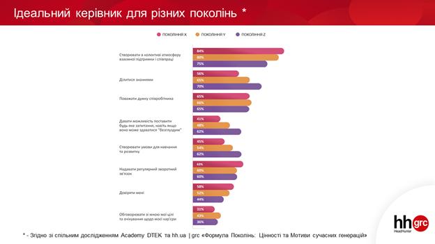 Вчитель для покоління Z, ментор для покоління Y: який керівник потрібен українським пошукачам?