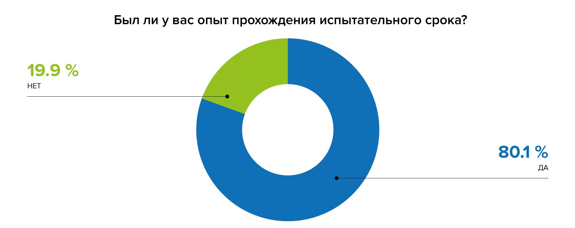 Испытательный срок: 27% сотрудников увольняются из-за невыполнения нанимателем договоренностей