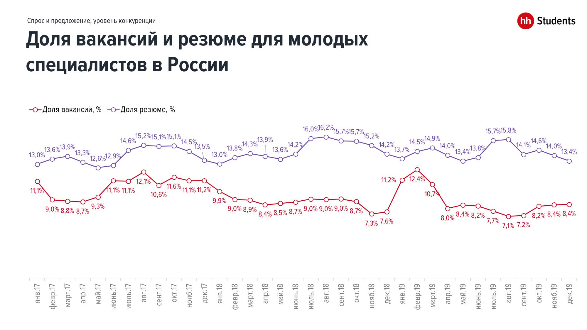 Лучшие регионы России для старта карьеры