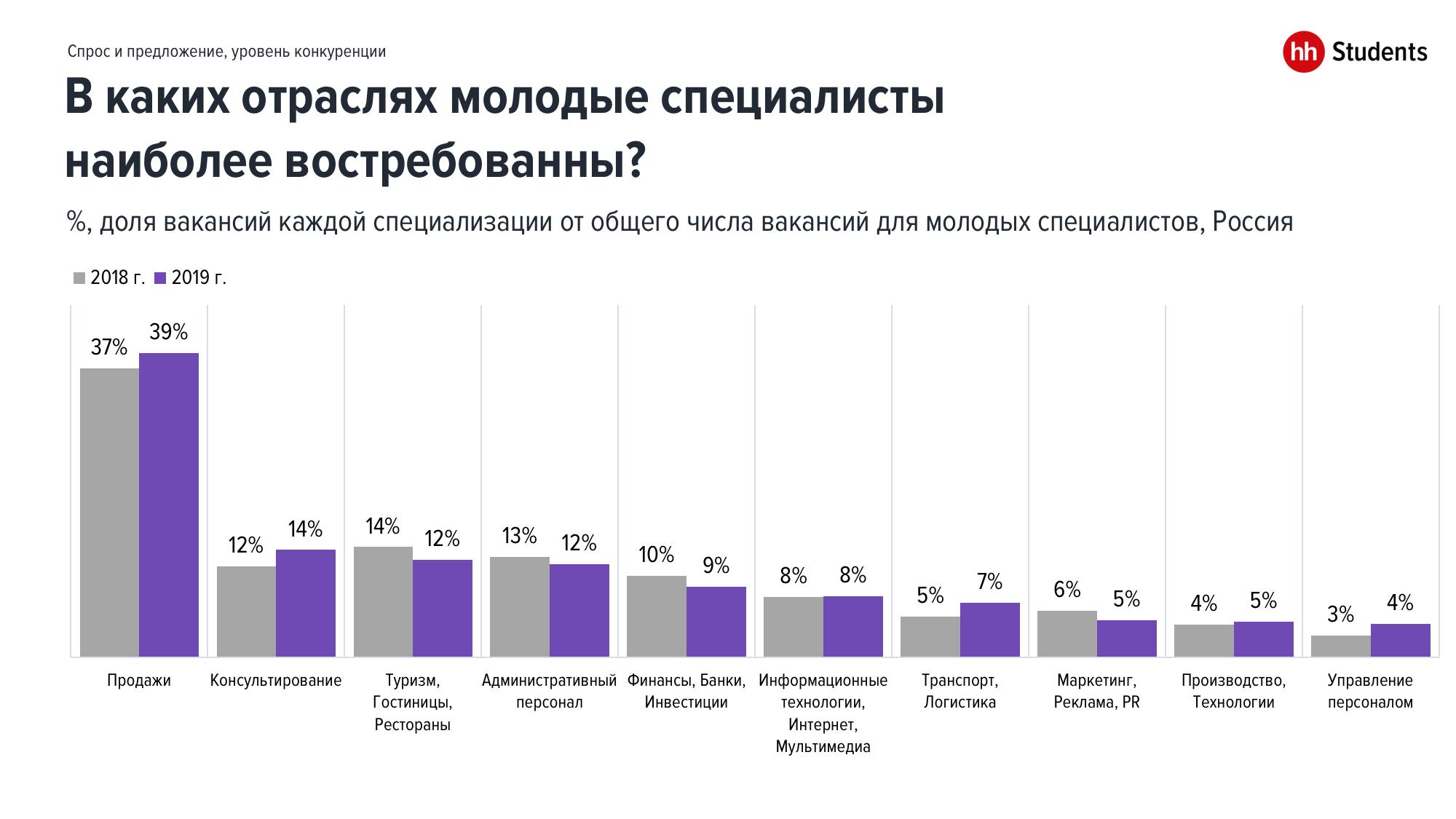 Какие молодые специалисты наиболее востребованны на рынке труда?