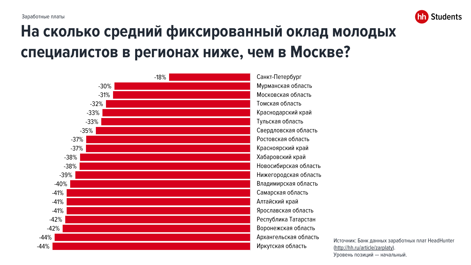 На какую зарплату могут претендовать молодые специалисты в России?