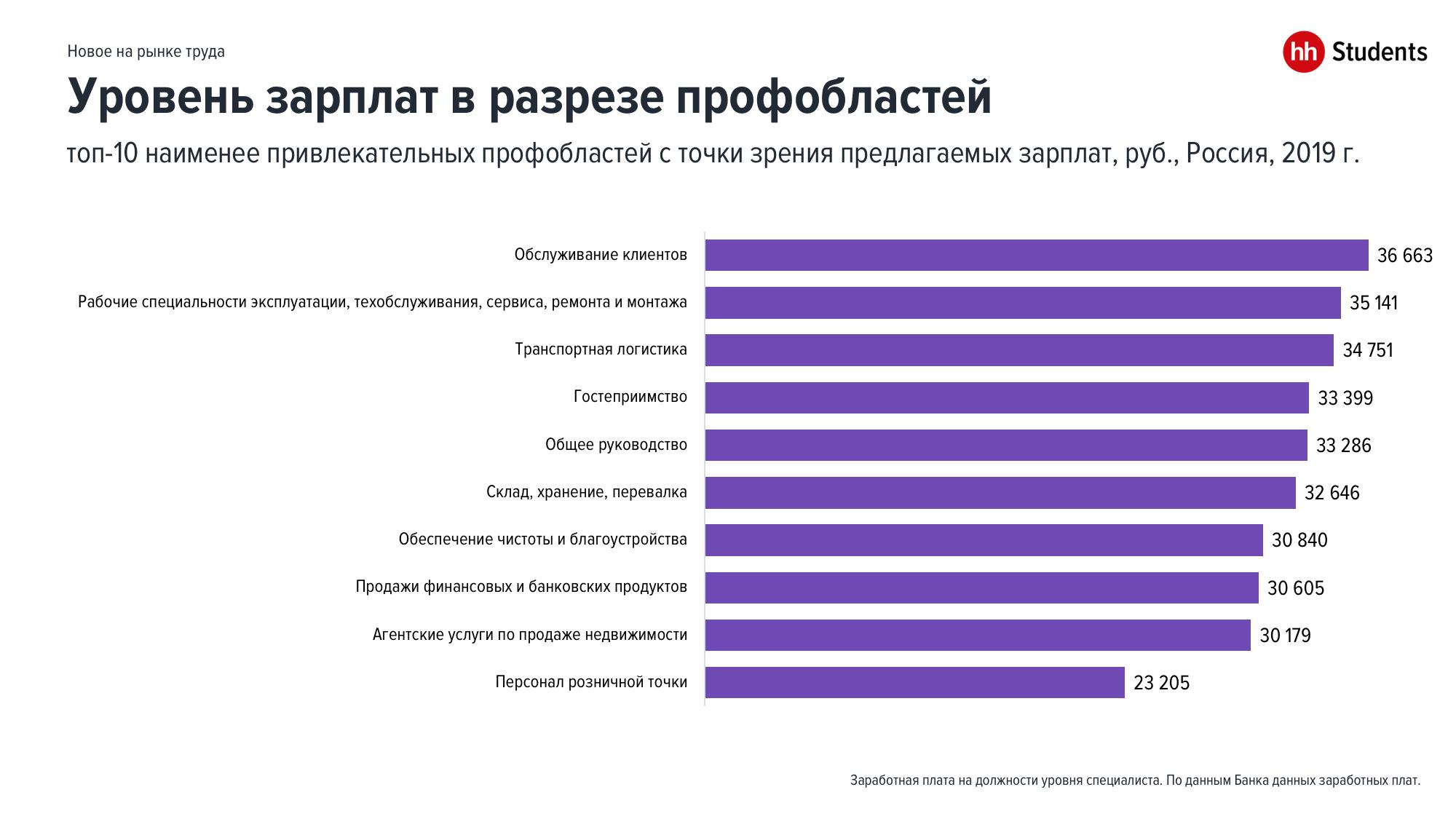 Новые тенденции на рынке труда молодых специалистов в 2019 году