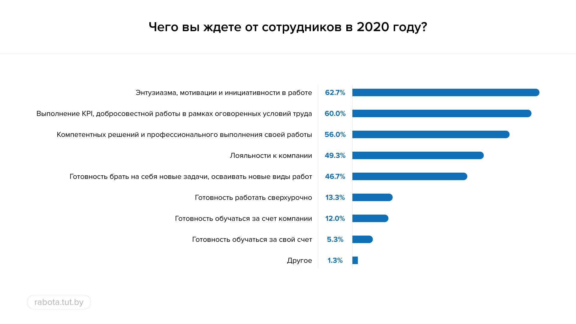 Рост зарплат и корпоративное обучение: что предложат работодатели  в 2020 году?