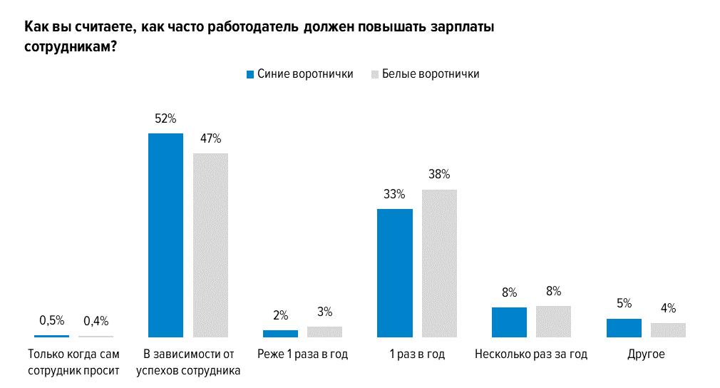 Как часто работодатель должен повышать зарплату? Результаты опроса