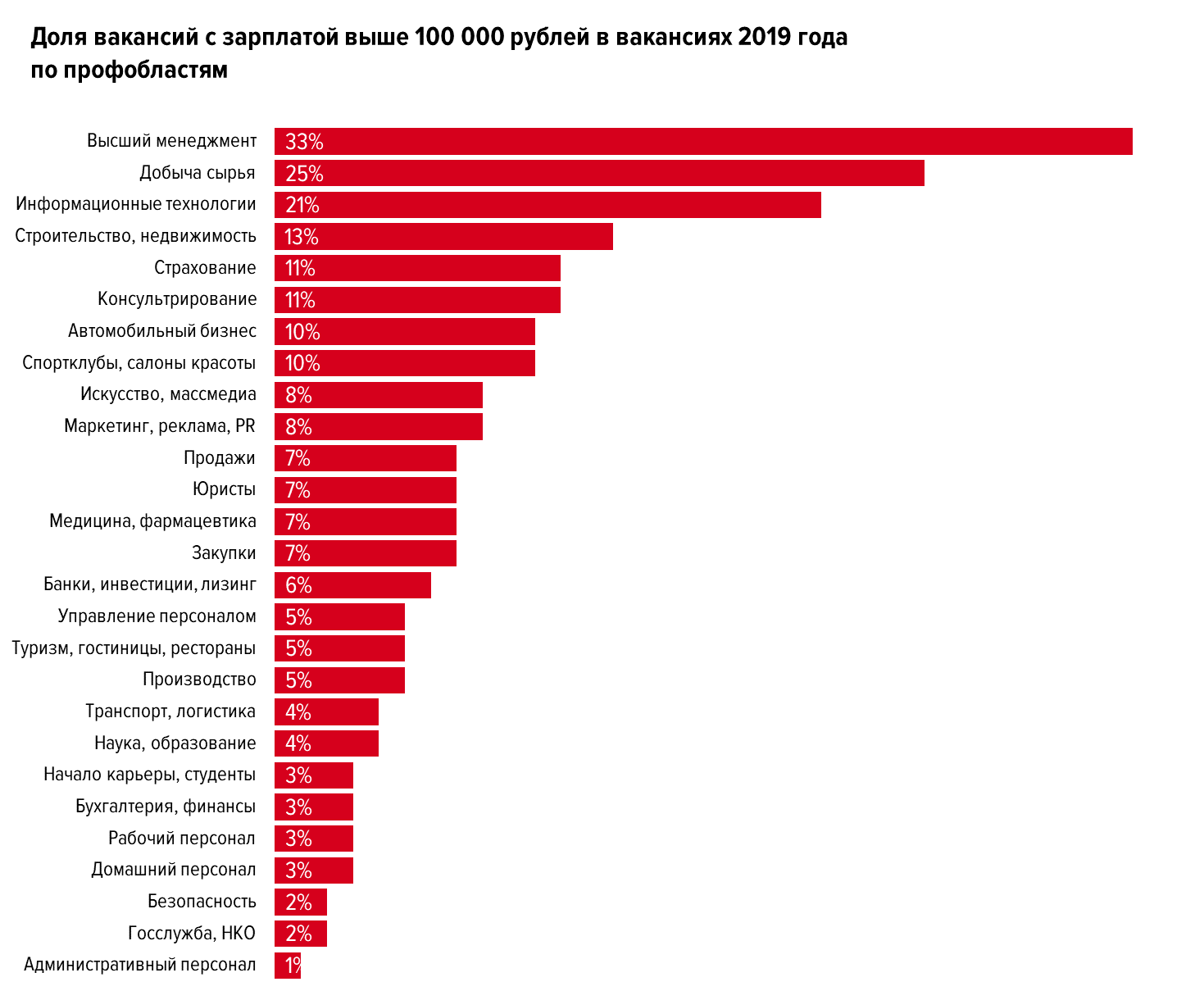 Самые популярные и самые редкие вакансии на hh.ru за 2019 год