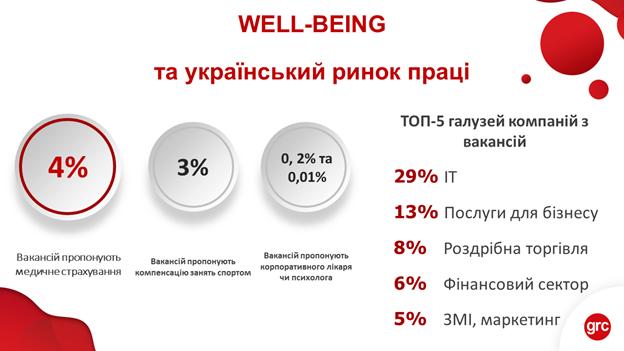 Well-being: чи піклуються українські роботодавці про здоров'я співробітників