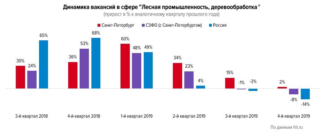 Спрос и предложение на рынке труда в лесной промышленности в 2019 году