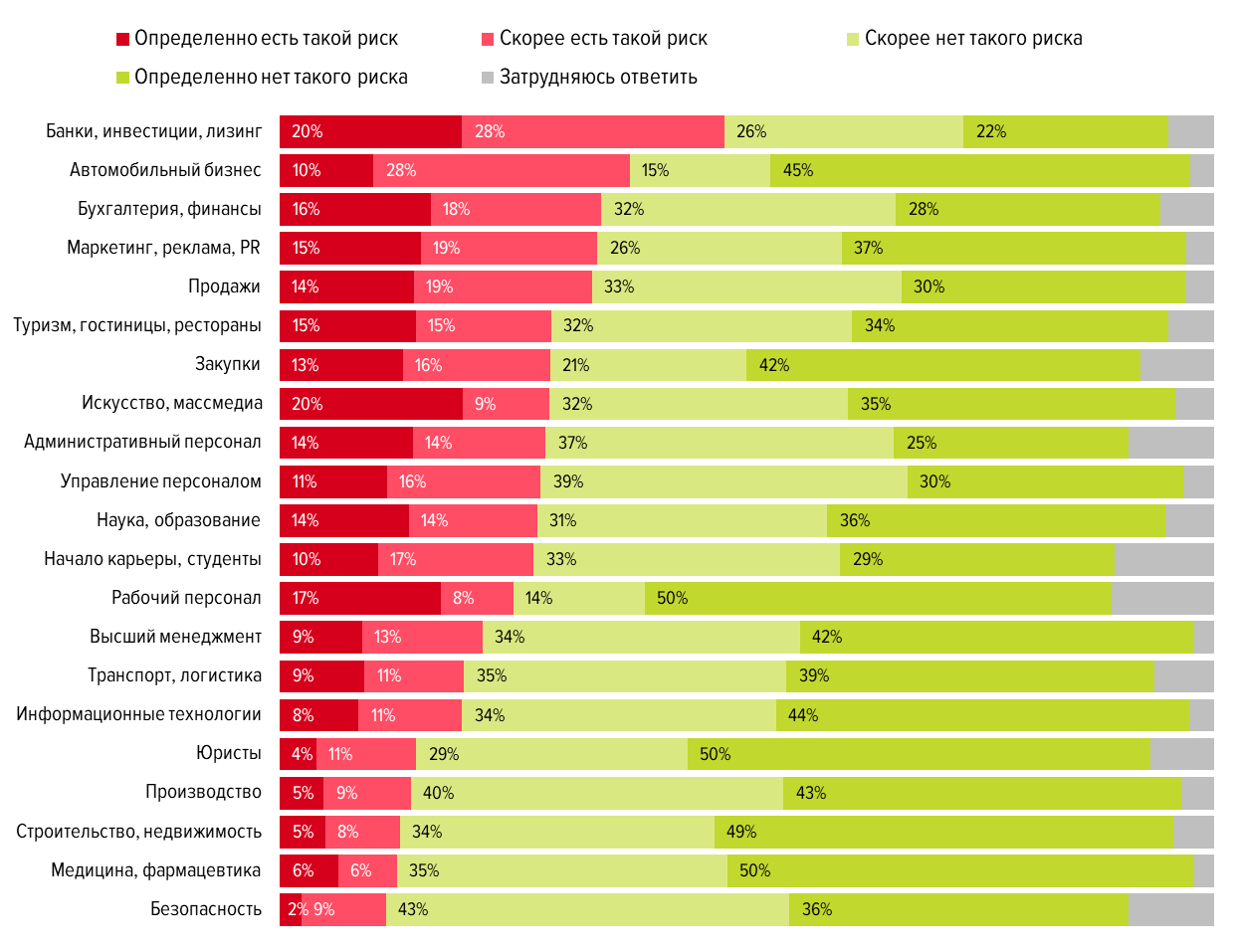 Карьерные итоги десятилетия и планы на следующие 10 лет: результаты опроса