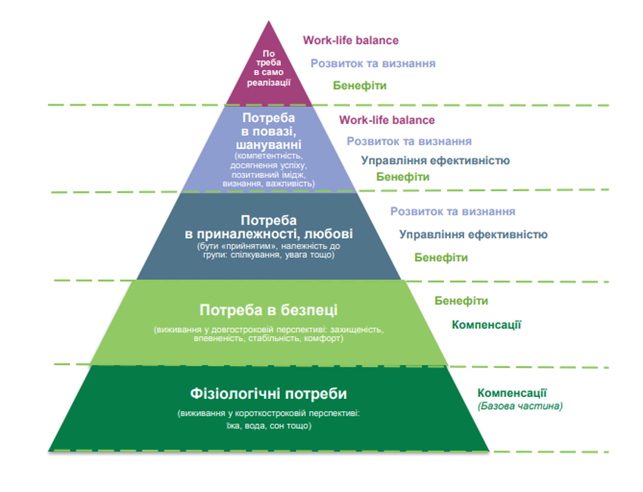 Системний підхід до управління мотивацією: досвід НБУ