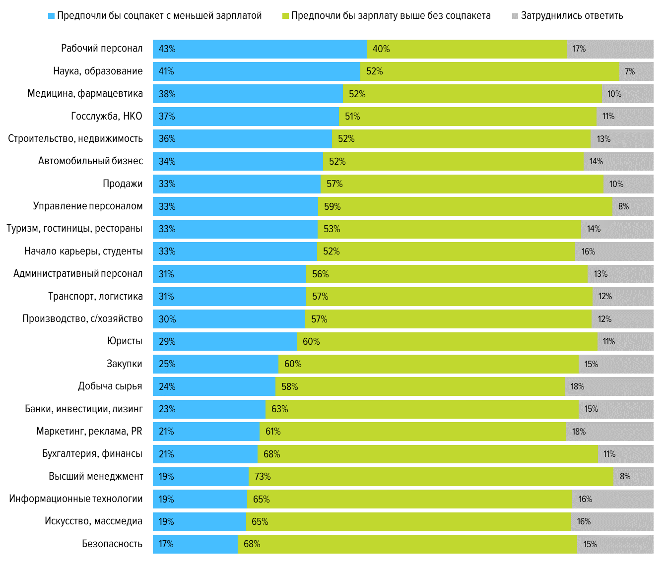 Насколько важен соцпакет при выборе нового места работы?