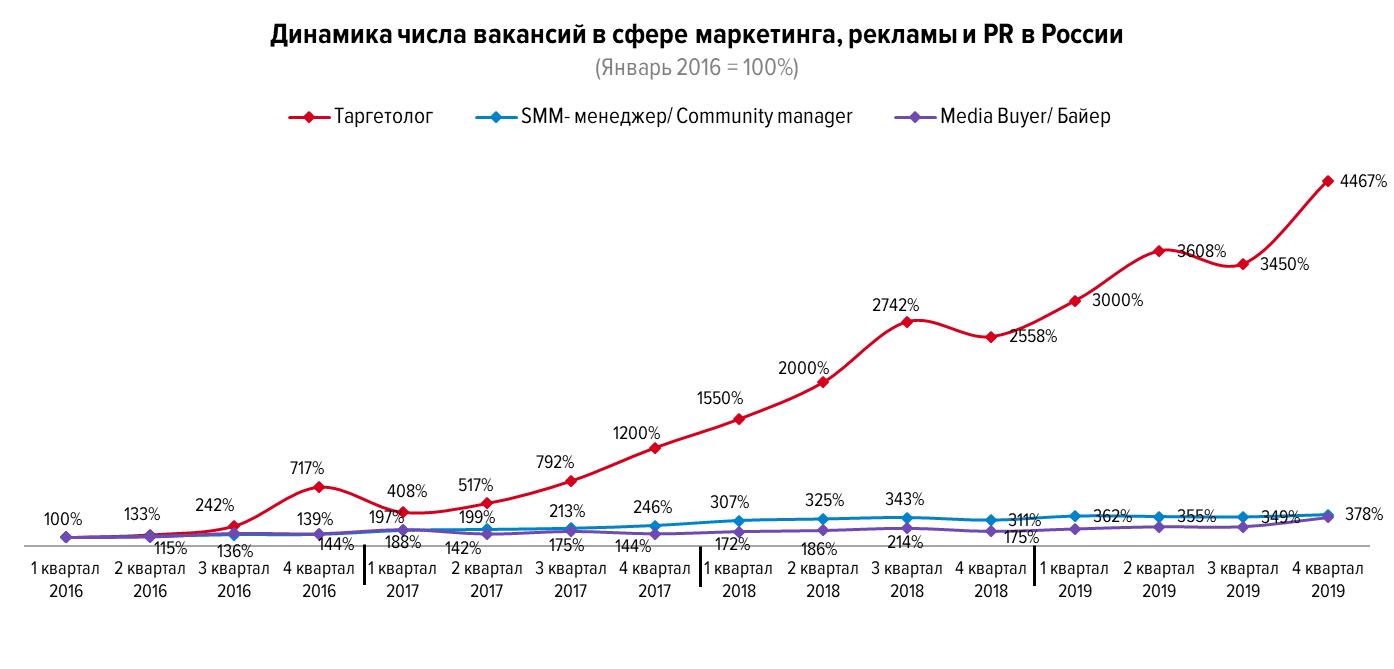 Обзор рынка труда в сфере маркетинга, рекламы и PR