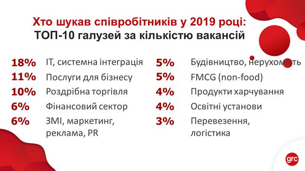 В яких галузях найактивніше шукали співробітників у 2019 році?  Галузевий зріз роботодавської активності