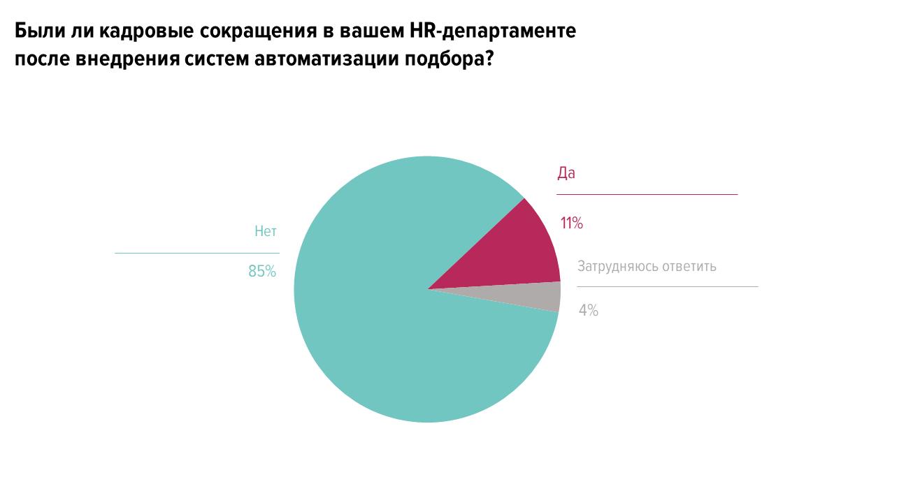 Как автоматизирован рекрутмент в российских компаниях