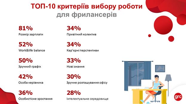 Самозайняті особи та фрилансери на ринку праці України