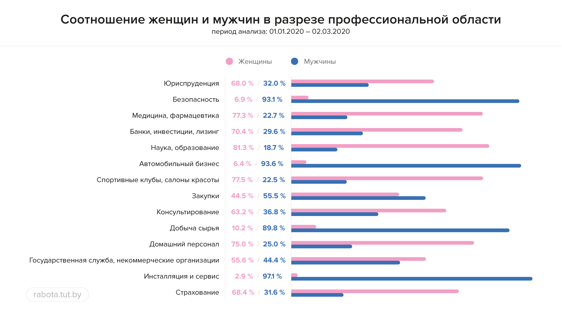 Какую работу ищут женщины в Беларуси?