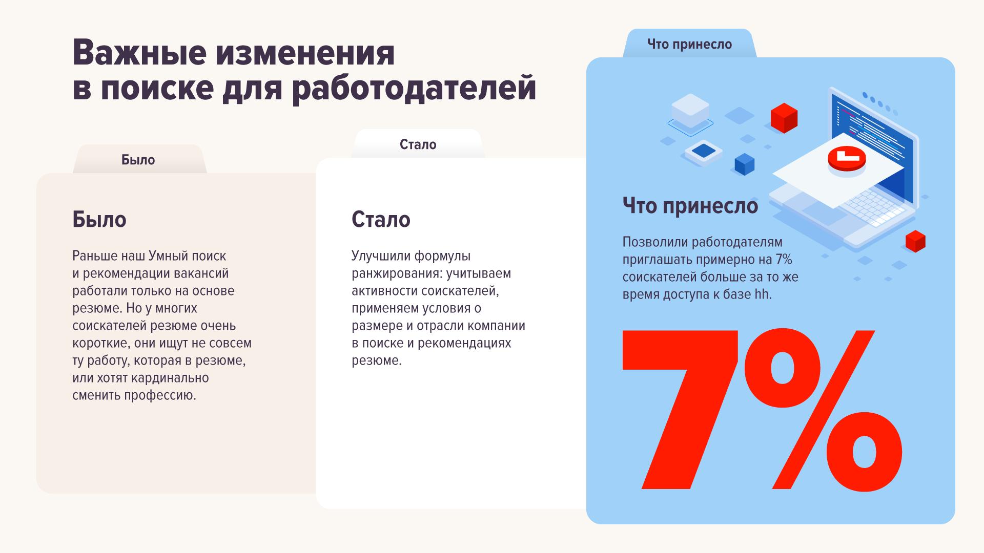 Как мы улучшили Умный поиск на hh.ru в 2019 году: инфографика