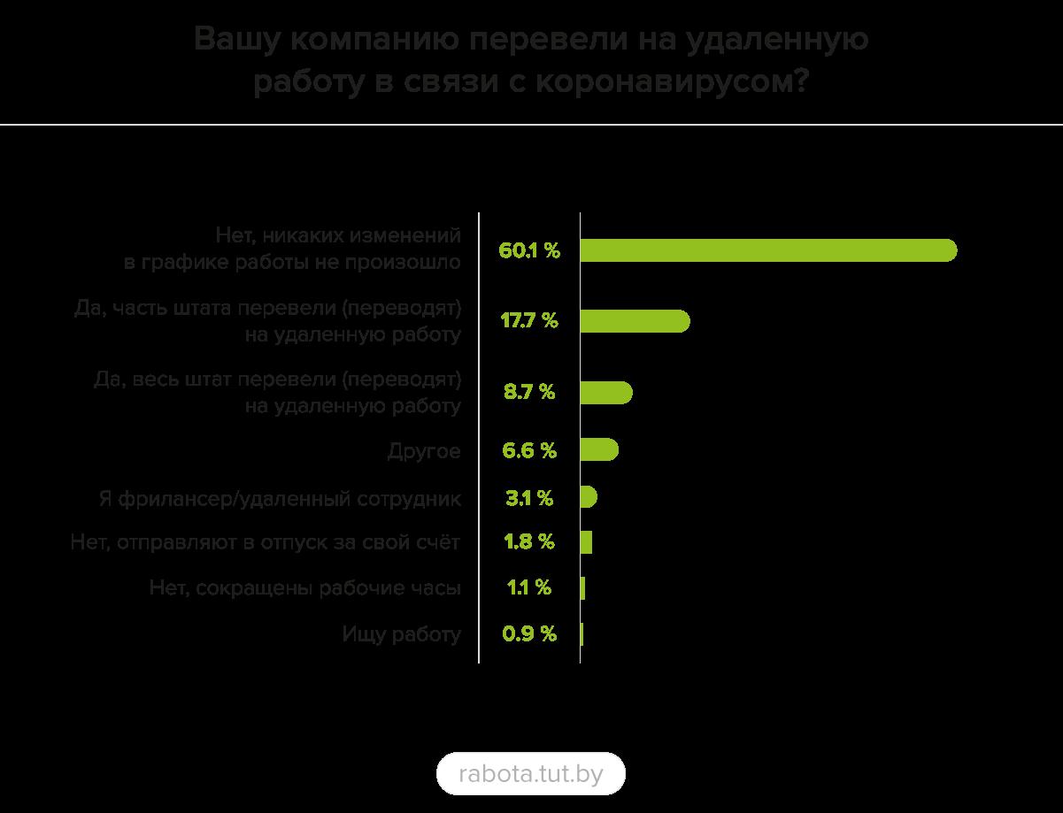 Около 40% работодателей не принимают никаких мер в условиях коронавируса