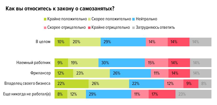 Плюсы и минусы режима самозанятости: результаты опроса